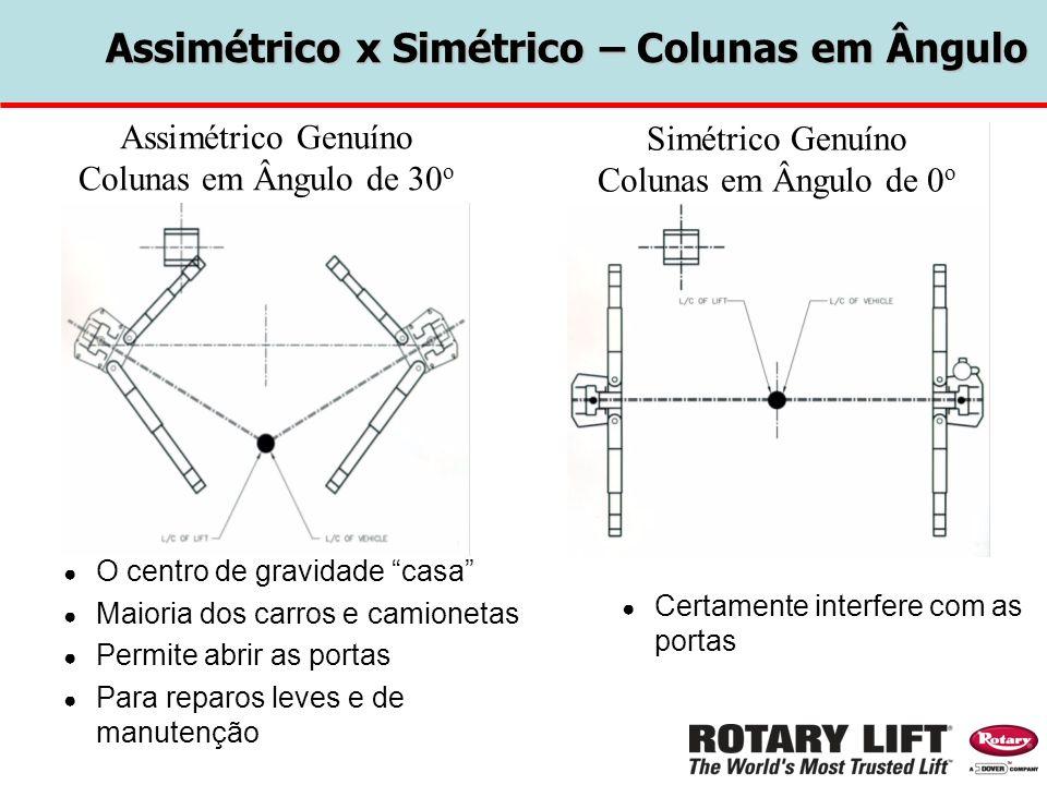 Assimétrico x Simétrico – Colunas em Ângulo O centro de gravidade casa Maioria dos carros e camionetas Permite abrir as portas Para reparos leves e de