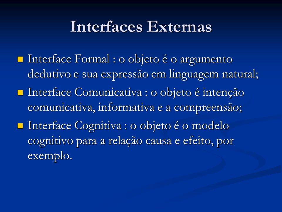 Interfaces Externas Interface Formal : o objeto é o argumento dedutivo e sua expressão em linguagem natural; Interface Formal : o objeto é o argumento
