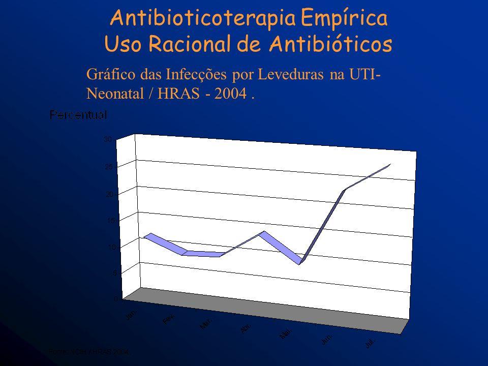 Antibioticoterapia Empírica Uso Racional de Antibióticos Gráfico das Infecções por Leveduras na UTI- Neonatal / HRAS - 2004.