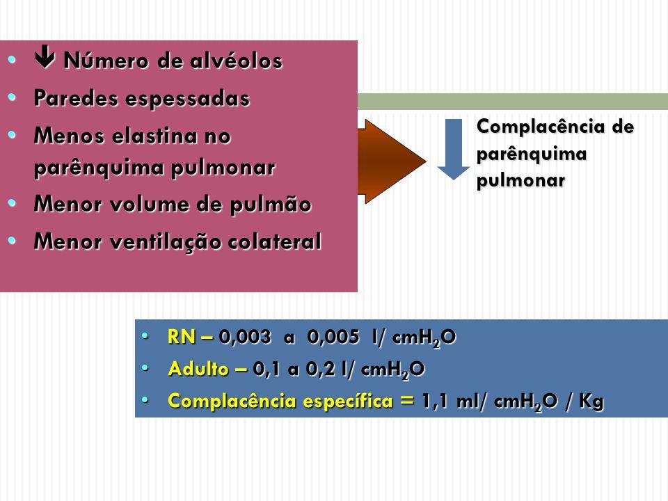 Complacência de parênquima pulmonar RN – 0,003 a 0,005 l/ cmH 2 ORN – 0,003 a 0,005 l/ cmH 2 O Adulto – 0,1 a 0,2 l/ cmH 2 OAdulto – 0,1 a 0,2 l/ cmH