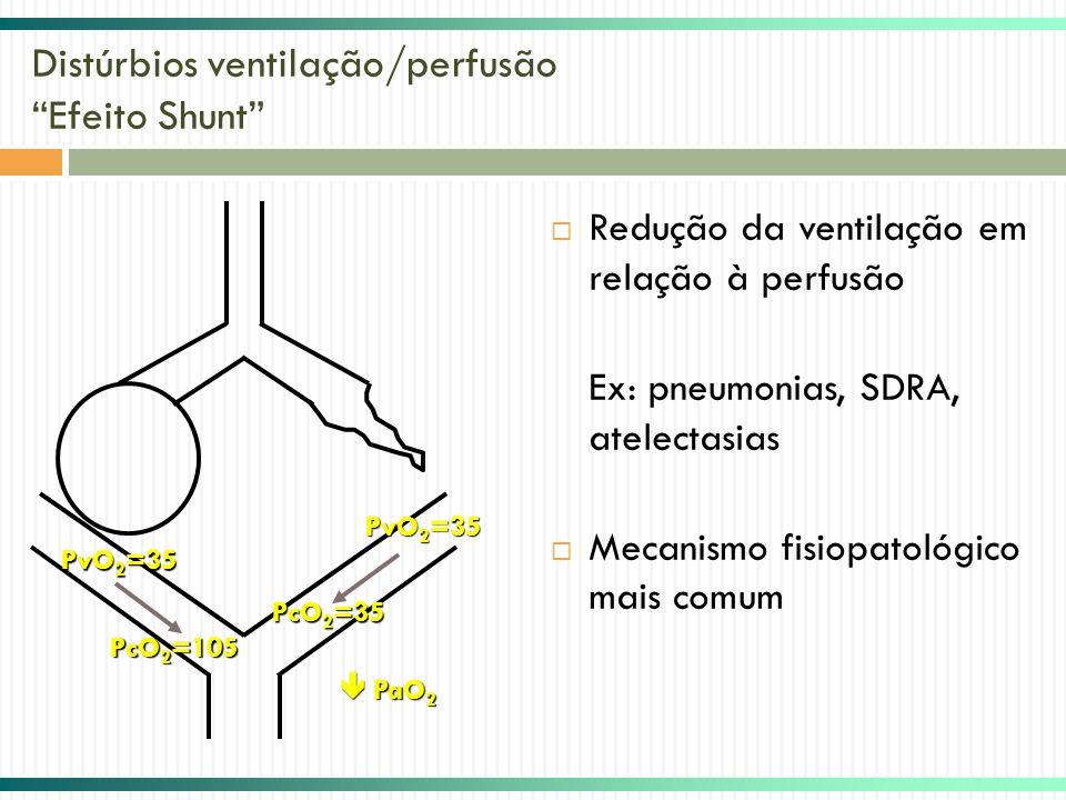 Distúrbios ventilação/perfusão Efeito Shunt Redução da ventilação em relação à perfusão Ex: pneumonias, SDRA, atelectasias Mecanismo fisiopatológico m