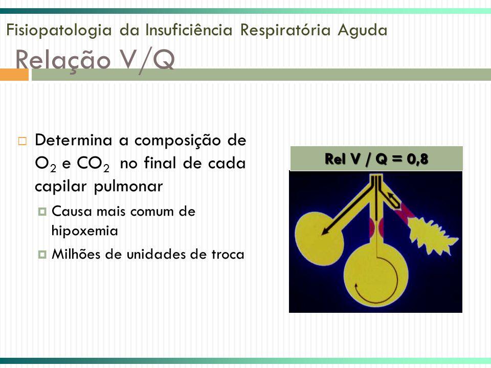 Fisiopatologia da Insuficiência Respiratória Aguda Relação V/Q Determina a composição de O 2 e CO 2 no final de cada capilar pulmonar Causa mais comum