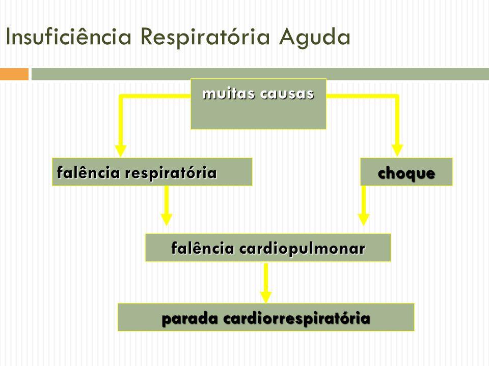 Insuficiência Respiratória Aguda muitas causas falência respiratória choque falência cardiopulmonar parada cardiorrespiratória