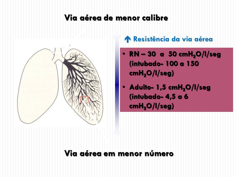 Complacência de parênquima pulmonar RN – 0,003 a 0,005 l/ cmH 2 ORN – 0,003 a 0,005 l/ cmH 2 O Adulto – 0,1 a 0,2 l/ cmH 2 OAdulto – 0,1 a 0,2 l/ cmH 2 O Complacência específica = 1,1 ml/ cmH 2 O / KgComplacência específica = 1,1 ml/ cmH 2 O / Kg Número de alvéolos Número de alvéolos Paredes espessadasParedes espessadas Menos elastina no parênquima pulmonarMenos elastina no parênquima pulmonar Menor volume de pulmãoMenor volume de pulmão Menor ventilação colateralMenor ventilação colateral
