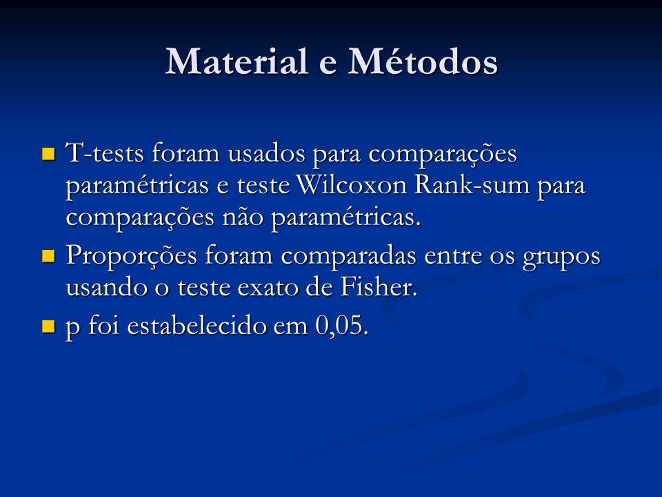 Material e Métodos T-tests foram usados para comparações paramétricas e teste Wilcoxon Rank-sum para comparações não paramétricas. T-tests foram usado