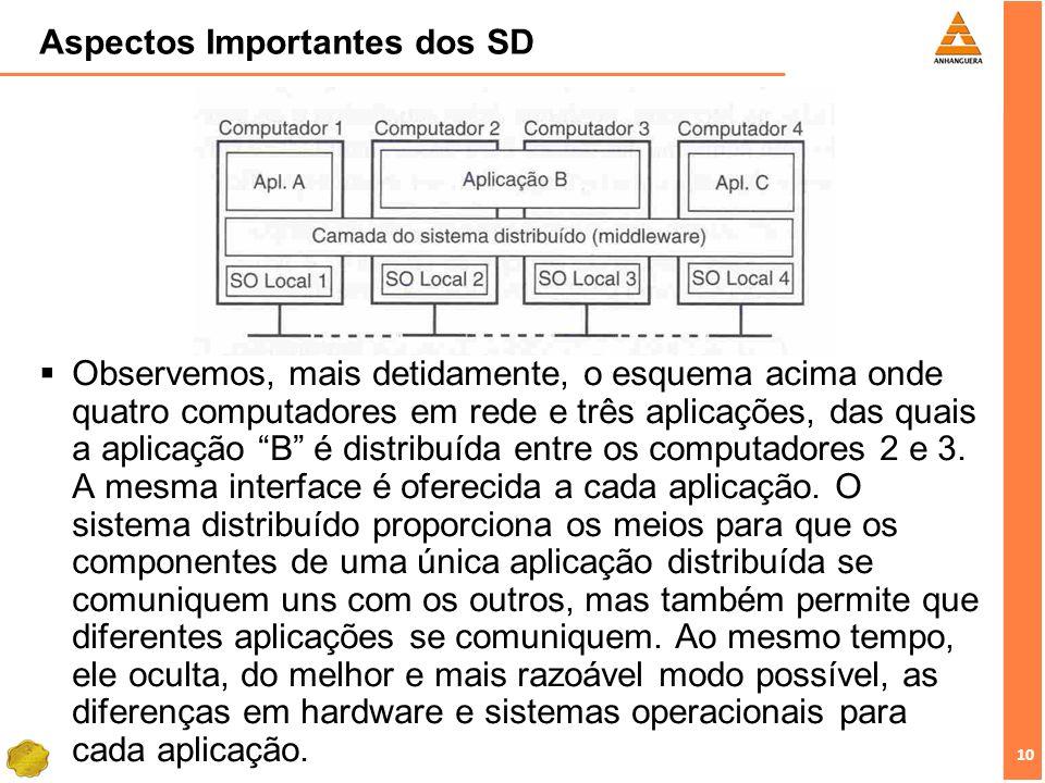 10 Aspectos Importantes dos SD Observemos, mais detidamente, o esquema acima onde quatro computadores em rede e três aplicações, das quais a aplicação