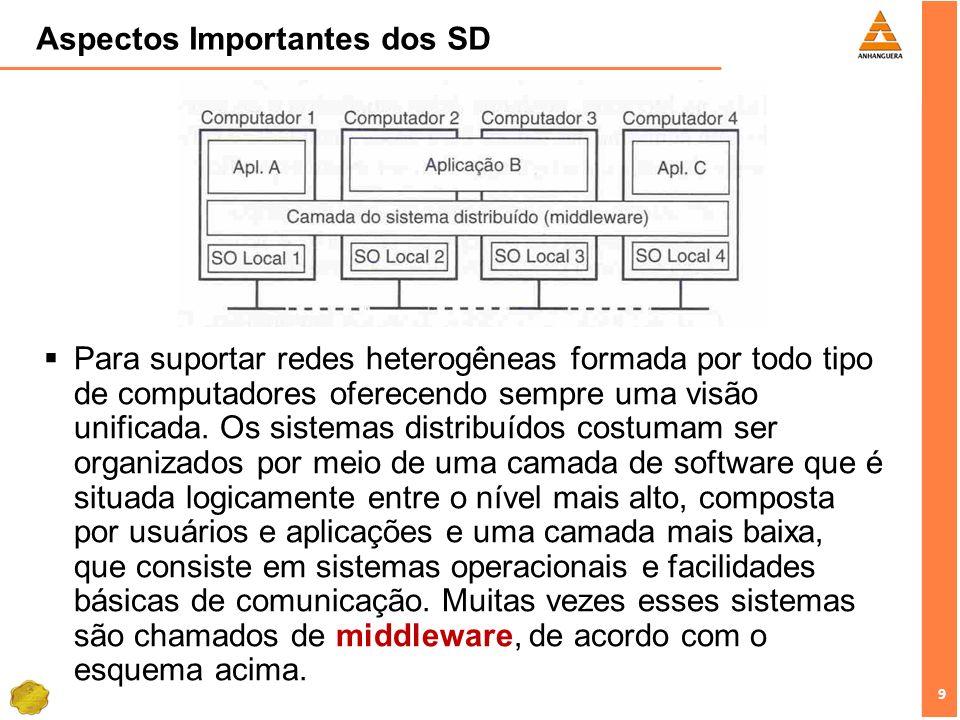 9 9 Aspectos Importantes dos SD Para suportar redes heterogêneas formada por todo tipo de computadores oferecendo sempre uma visão unificada. Os siste