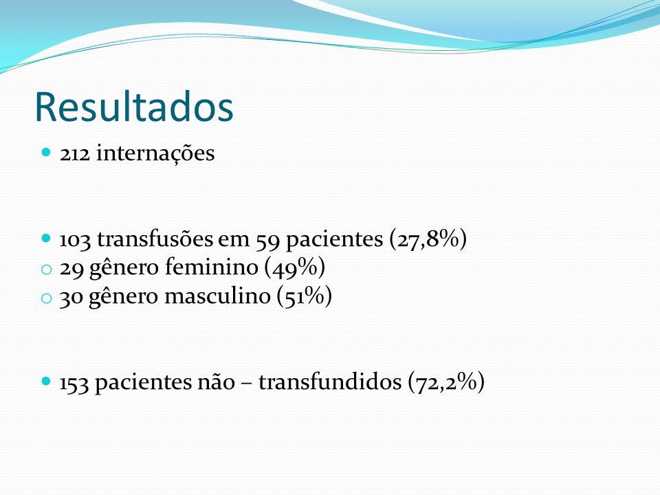 Resultados 212 internações 103 transfusões em 59 pacientes (27,8%) o 29 gênero feminino (49%) o 30 gênero masculino (51%) 153 pacientes não – transfun