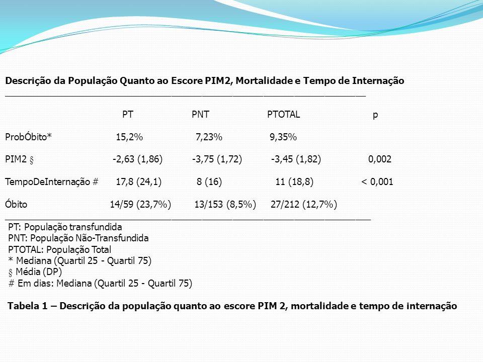 Descrição da População Quanto ao Escore PIM2, Mortalidade e Tempo de Internação ______________________________________________________________________
