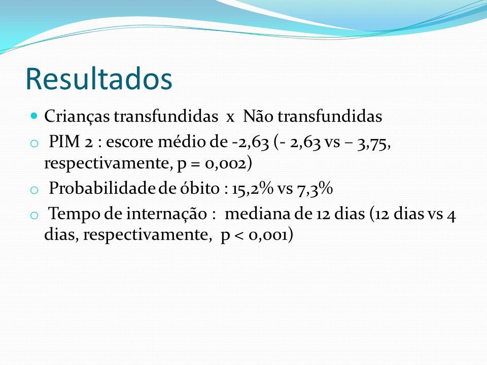 Resultados Crianças transfundidas x Não transfundidas o PIM 2 : escore médio de -2,63 (- 2,63 vs – 3,75, respectivamente, p = 0,002) o Probabilidade d