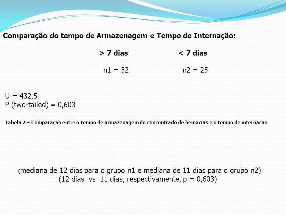 Comparação do tempo de Armazenagem e Tempo de Internação: > 7 dias < 7 dias n1 = 32 n2 = 25 U = 432,5 P (two-tailed) = 0,603 Tabela 2 – Comparação ent