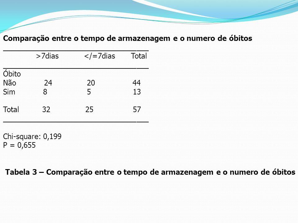 Comparação entre o tempo de armazenagem e o numero de óbitos ____________________________________ >7dias </=7dias Total ______________________________