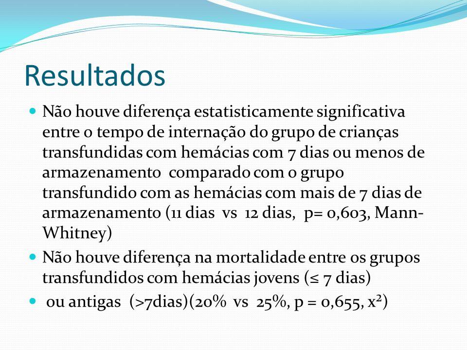 Resultados Não houve diferença estatisticamente significativa entre o tempo de internação do grupo de crianças transfundidas com hemácias com 7 dias o