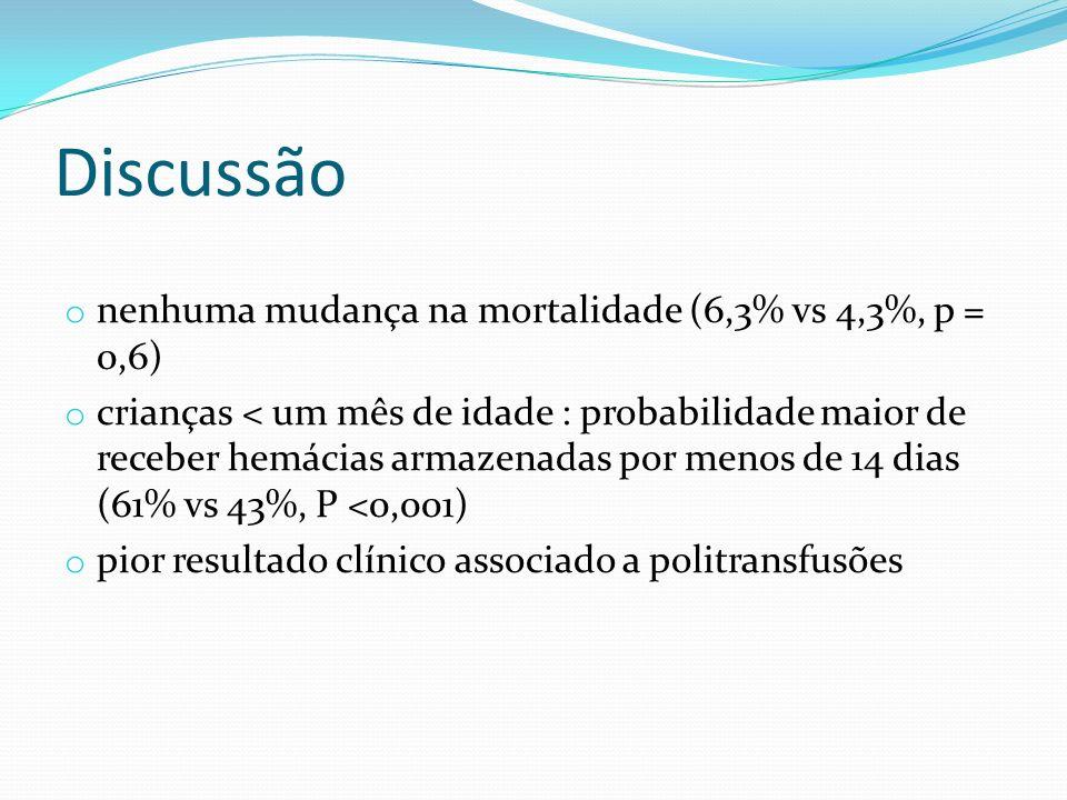 Discussão o nenhuma mudança na mortalidade (6,3% vs 4,3%, p = 0,6) o crianças < um mês de idade : probabilidade maior de receber hemácias armazenadas