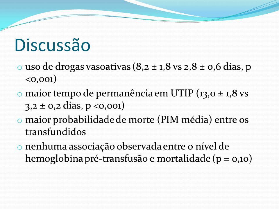 Discussão o uso de drogas vasoativas (8,2 ± 1,8 vs 2,8 ± 0,6 dias, p <0,001) o maior tempo de permanência em UTIP (13,0 ± 1,8 vs 3,2 ± 0,2 dias, p <0,