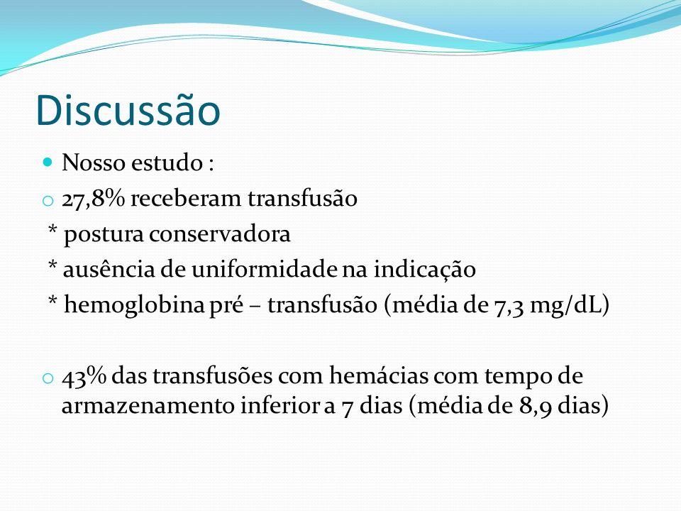 Discussão Nosso estudo : o 27,8% receberam transfusão * postura conservadora * ausência de uniformidade na indicação * hemoglobina pré – transfusão (m