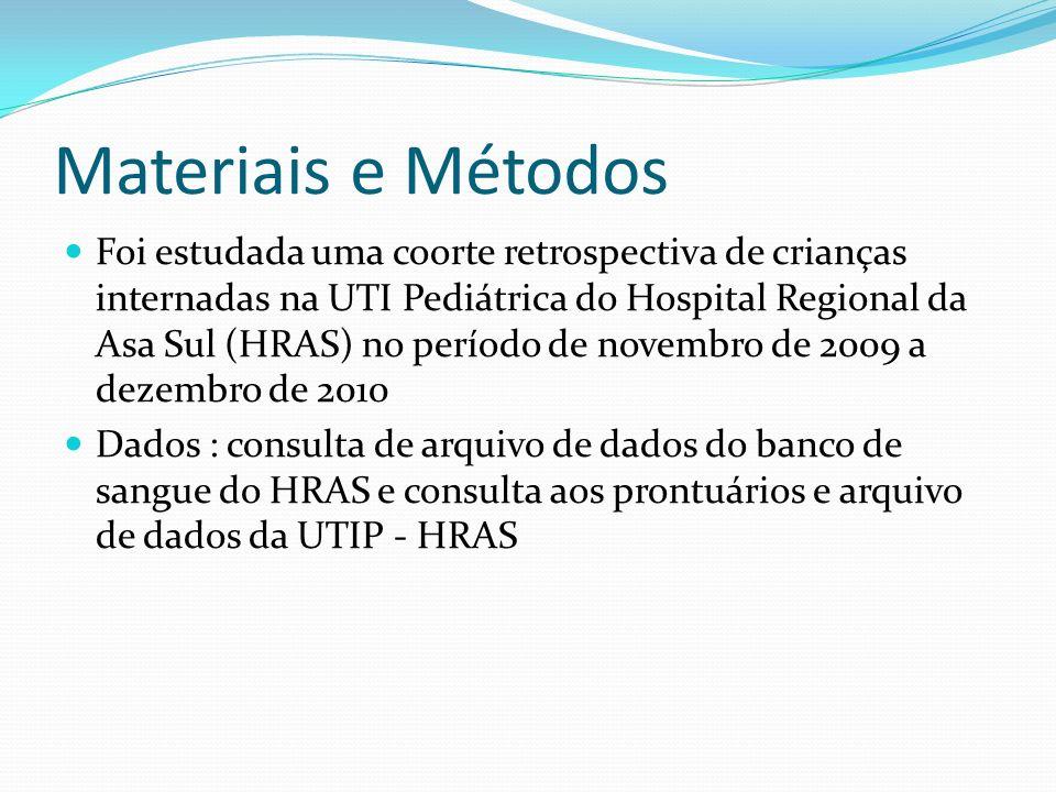 Materiais e Métodos UTI Pediátrica do HRAS : 16 leitos e atende principalmente a pacientes clínicos, com uma taxa de ocupação em torno de 90% HRAS é um hospital de ensino de nível secundário, com atenção voltada aos pacientes pediátricos e uma grande maternidade