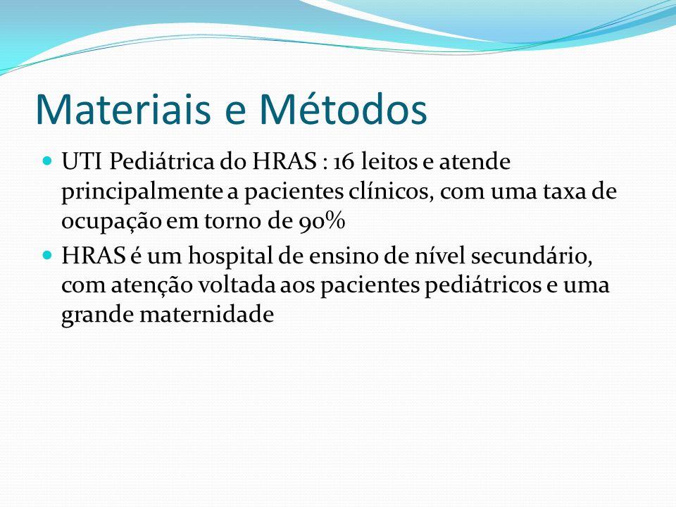 Materiais e Métodos Dados coletados : o data de nascimento o idade, data da admissão na UTIP, diagnóstico o valor da hemoglobina pré – transfusão o data da transfusão de concentrado de hemácias o período de armazenamento do concentrado de hemácias (em dias) o volume da transfusão o presença ou não de choque instável o data do óbito e data da alta o PIM2 e probabilidade de óbito.