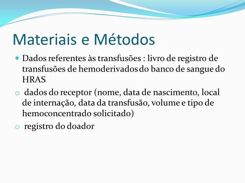 Materiais e Métodos Dados referentes às transfusões : livro de registro de transfusões de hemoderivados do banco de sangue do HRAS o dados do receptor