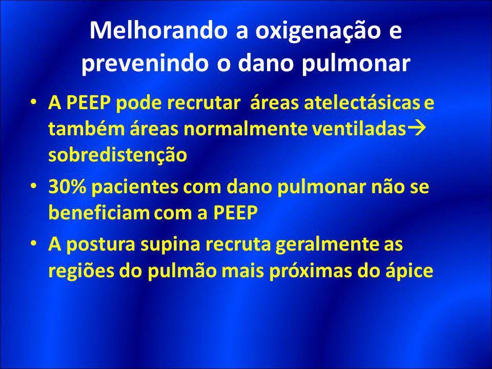 A PEEP pode recrutar áreas atelectásicas e também áreas normalmente ventiladas sobredistenção 30% pacientes com dano pulmonar não se beneficiam com a