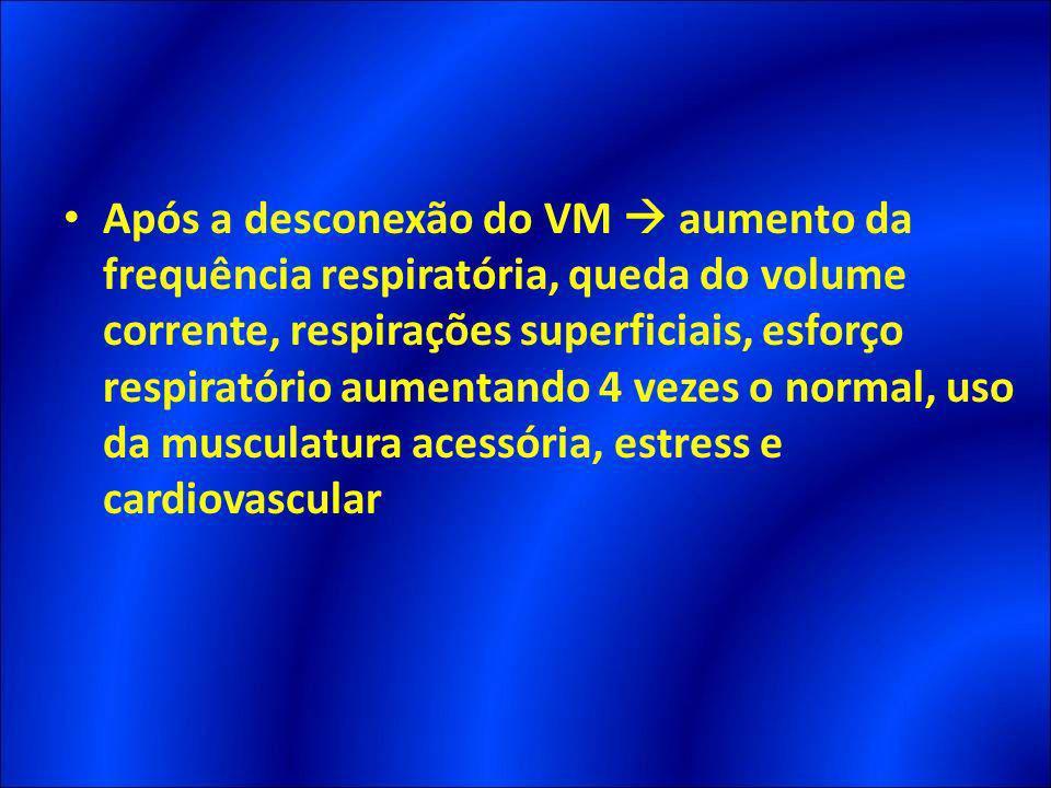Após a desconexão do VM aumento da frequência respiratória, queda do volume corrente, respirações superficiais, esforço respiratório aumentando 4 veze