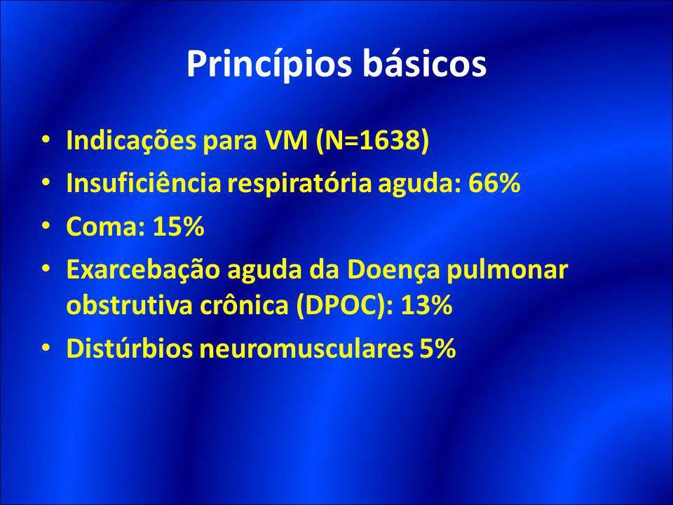 Princípios básicos Indicações para VM (N=1638) Insuficiência respiratória aguda: 66% Coma: 15% Exarcebação aguda da Doença pulmonar obstrutiva crônica