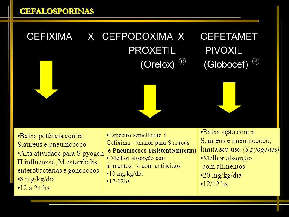 CEFALOSPORINAS CEFIXIMA X CEFPODOXIMA X CEFETAMET PROXETIL PIVOXIL ®® (Orelox) ® (Globocef) ® Baixa potência contra S.aureus e pneumococo Alta ativida
