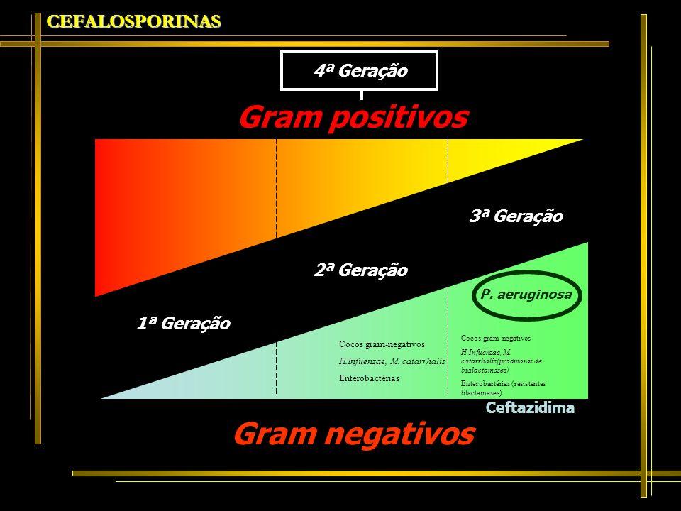 CEFALOSPORINAS Cocos gram-negativos H.Infuenzae, M. catarrhalis Enterobactérias Gram positivos Gram negativos 1ª Geração 2ª Geração 3ª Geração 4ª Gera
