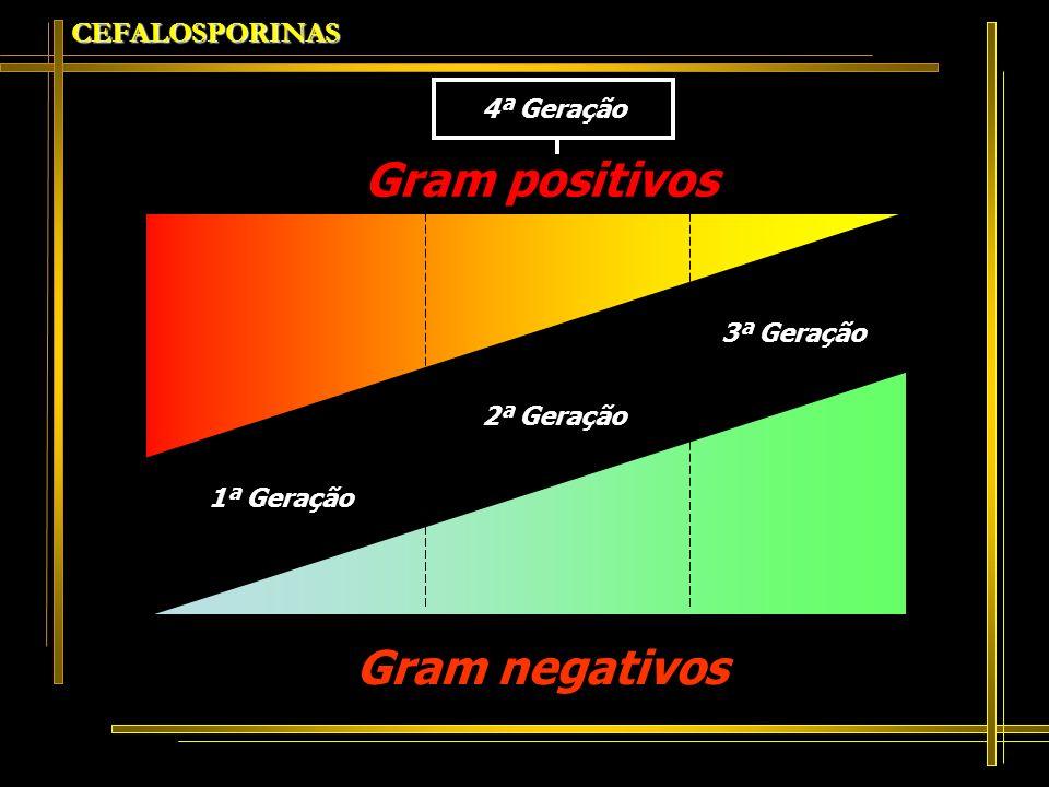 CEFALOSPORINAS Gram positivos Gram negativos 1ª Geração 2ª Geração 3ª Geração 4ª Geração