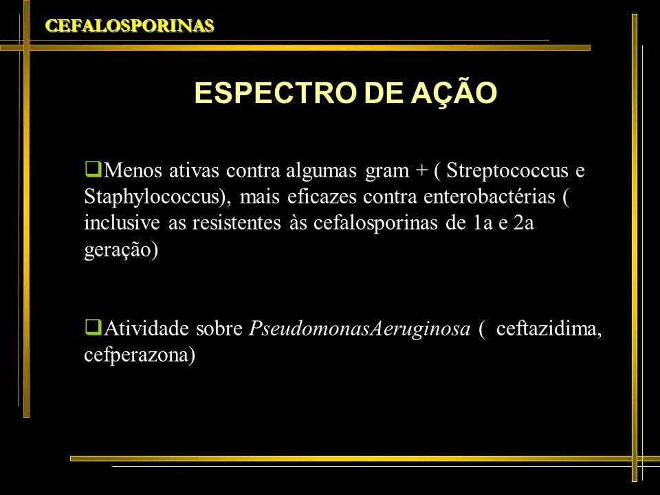 CEFALOSPORINAS Ação contra H.Influenzae, M.catarrhalis, Neisseria spp produtoras de betalactamase Ação contra pneumococo resistentes à penicilina (resistência intermediária)(ceftriaxona, cefotaxima e cefpodozima) ESPECTRO DE AÇÃO