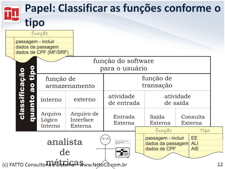 Papel: Classificar as funções conforme o tipo 12 (c) FATTO Consultoria e Sistema – www.fattoCS.com.br