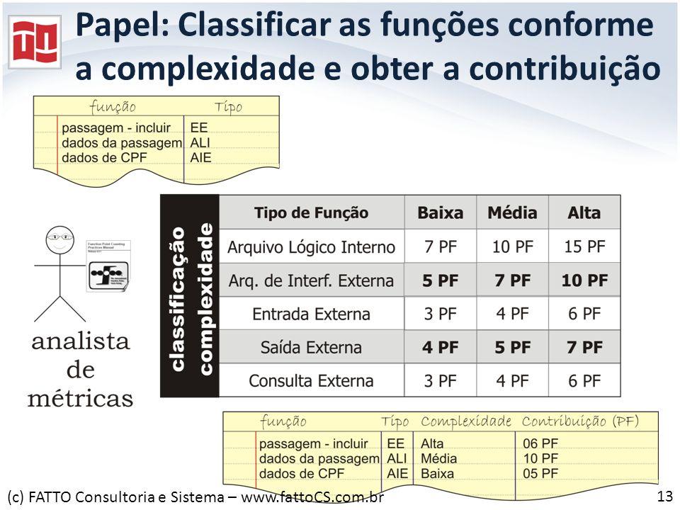 Papel: Classificar as funções conforme a complexidade e obter a contribuição 13 (c) FATTO Consultoria e Sistema – www.fattoCS.com.br