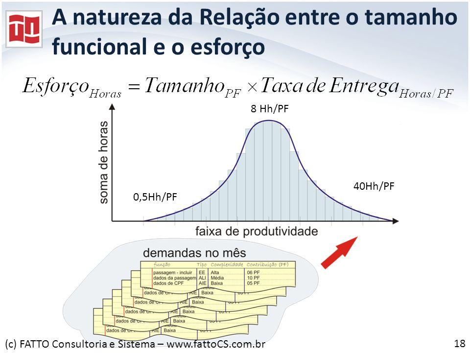 A natureza da Relação entre o tamanho funcional e o esforço 8 Hh/PF 40Hh/PF 0,5Hh/PF 18 (c) FATTO Consultoria e Sistema – www.fattoCS.com.br