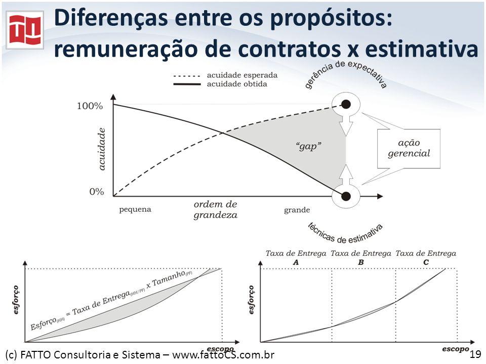 Diferenças entre os propósitos: remuneração de contratos x estimativa 19 (c) FATTO Consultoria e Sistema – www.fattoCS.com.br