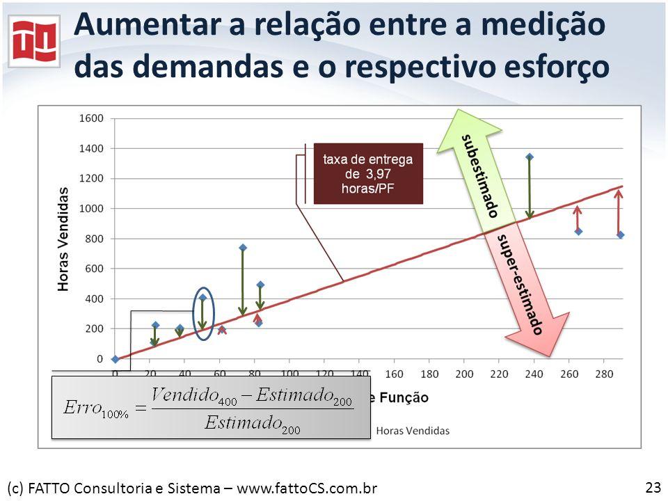 Aumentar a relação entre a medição das demandas e o respectivo esforço 23 (c) FATTO Consultoria e Sistema – www.fattoCS.com.br