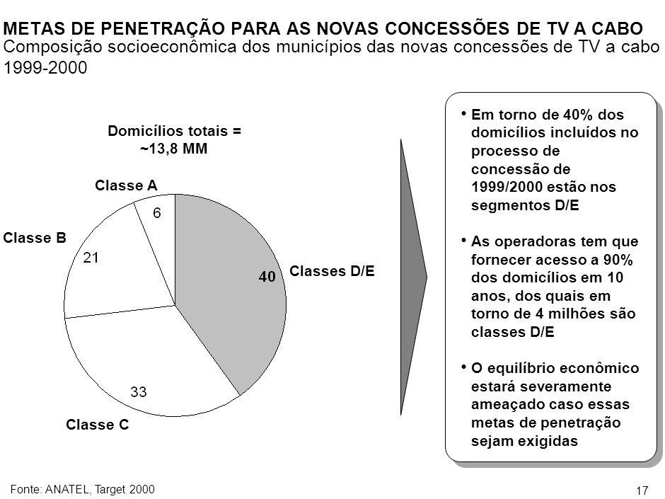 16 *Índice de Potencial de Consumo Fonte:Pay TV, Atlas de Telecomunicações, ABTA IPC Total Brasil 491 1.503 IPC duas ou mais operações 136 1.268 IPC com Cabo 147 178 IPC com MMDS 208 41 Número de municípios Dom.