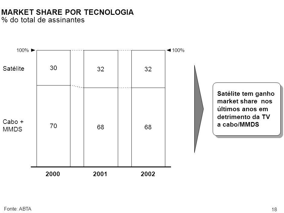 17 Fonte:ANATEL, Target 2000 METAS DE PENETRAÇÃO PARA AS NOVAS CONCESSÕES DE TV A CABO Composição socioeconômica dos municípios das novas concessões de TV a cabo 1999-2000 Em torno de 40% dos domicílios incluídos no processo de concessão de 1999/2000 estão nos segmentos D/E As operadoras tem que fornecer acesso a 90% dos domicílios em 10 anos, dos quais em torno de 4 milhões são classes D/E O equilíbrio econômico estará severamente ameaçado caso essas metas de penetração sejam exigidas Em torno de 40% dos domicílios incluídos no processo de concessão de 1999/2000 estão nos segmentos D/E As operadoras tem que fornecer acesso a 90% dos domicílios em 10 anos, dos quais em torno de 4 milhões são classes D/E O equilíbrio econômico estará severamente ameaçado caso essas metas de penetração sejam exigidas Domicílios totais = ~13,8 MM Classes D/E Classe C Classe B Classe A