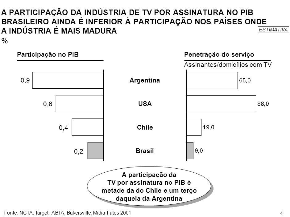 3 ÍNDICE Caracterização e dimensionamento do mercado de TV a cabo no Brasil Caracterização e dimensionamento da atual crise do segmento de TV a cabo Avaliação do relacionamento atual entre os serviços de TV a cabo e os demais serviços de TV por assinatura Avaliação do atual grau de integração entre as redes instaladas Avaliação das experiências de utilização dos canais de uso eventual Avaliação das possibilidades técnicas e de mercado para a implementação de outros serviços através das redes utilizadas para a prestação do serviço de TV a cabo Avaliação das condições de venda das redes instaladas pelas operadoras de TV a cabo Avaliação do risco de competição indevida que poderá ocorrer com o serviço SCM Identificação de medidas ou iniciativas que podem ser desenvolvidas e avaliação de alterações da Lei, do Regulamento e da Norma do Serviço de TV a cabo que, na avaliação da entidade, seriam recomendáveis Caracterização e dimensionamento do mercado de TV a cabo no Brasil Caracterização e dimensionamento da atual crise do segmento de TV a cabo Avaliação do relacionamento atual entre os serviços de TV a cabo e os demais serviços de TV por assinatura Avaliação do atual grau de integração entre as redes instaladas Avaliação das experiências de utilização dos canais de uso eventual Avaliação das possibilidades técnicas e de mercado para a implementação de outros serviços através das redes utilizadas para a prestação do serviço de TV a cabo Avaliação das condições de venda das redes instaladas pelas operadoras de TV a cabo Avaliação do risco de competição indevida que poderá ocorrer com o serviço SCM Identificação de medidas ou iniciativas que podem ser desenvolvidas e avaliação de alterações da Lei, do Regulamento e da Norma do Serviço de TV a cabo que, na avaliação da entidade, seriam recomendáveis 1.