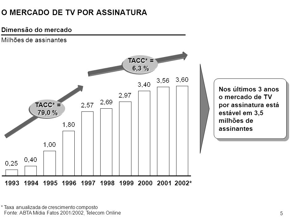 4 A PARTICIPAÇÃO DA INDÚSTRIA DE TV POR ASSINATURA NO PIB BRASILEIRO AINDA É INFERIOR À PARTICIPAÇÃO NOS PAÍSES ONDE A INDÚSTRIA É MAIS MADURA Argentina USA Chile Brasil % Fonte:NCTA, Target, ABTA, Bakersville, Mídia Fatos 2001 Penetração do serviço Assinantes/domicílios com TV Participação no PIB ESTIMATIVA A participação da TV por assinatura no PIB é metade da do Chile e um terço daquela da Argentina 0,9 0,6 0,4 0,2