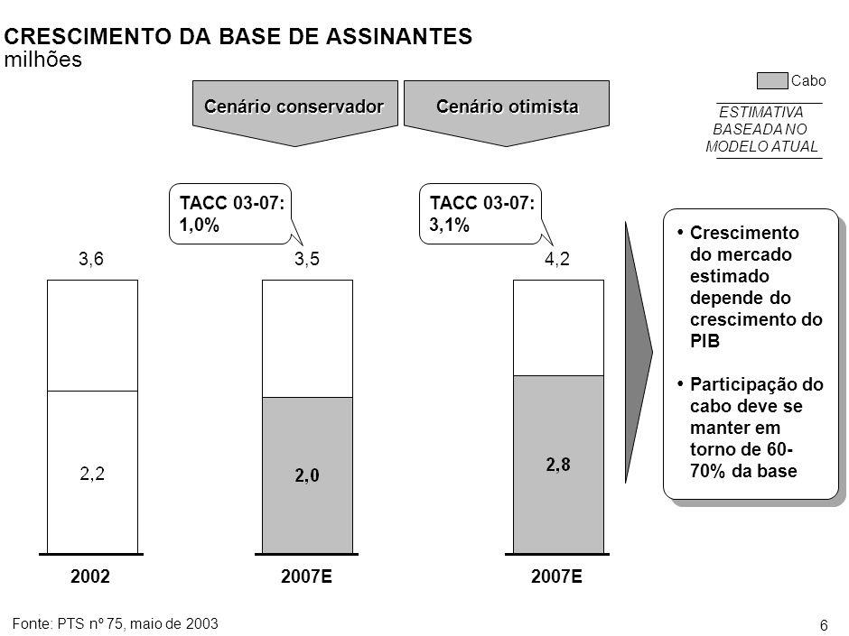 5 O MERCADO DE TV POR ASSINATURA Nos últimos 3 anos o mercado de TV por assinatura está estável em 3,5 milhões de assinantes * Taxa anualizada de crescimento composto Fonte:ABTA Mídia Fatos 2001/2002, Telecom Online Dimensão do mercado Milhões de assinantes 1995199619971998199919941993200020012002* TACC* = 79,0 % TACC* = 6,3 % TACC* = 6,3 %