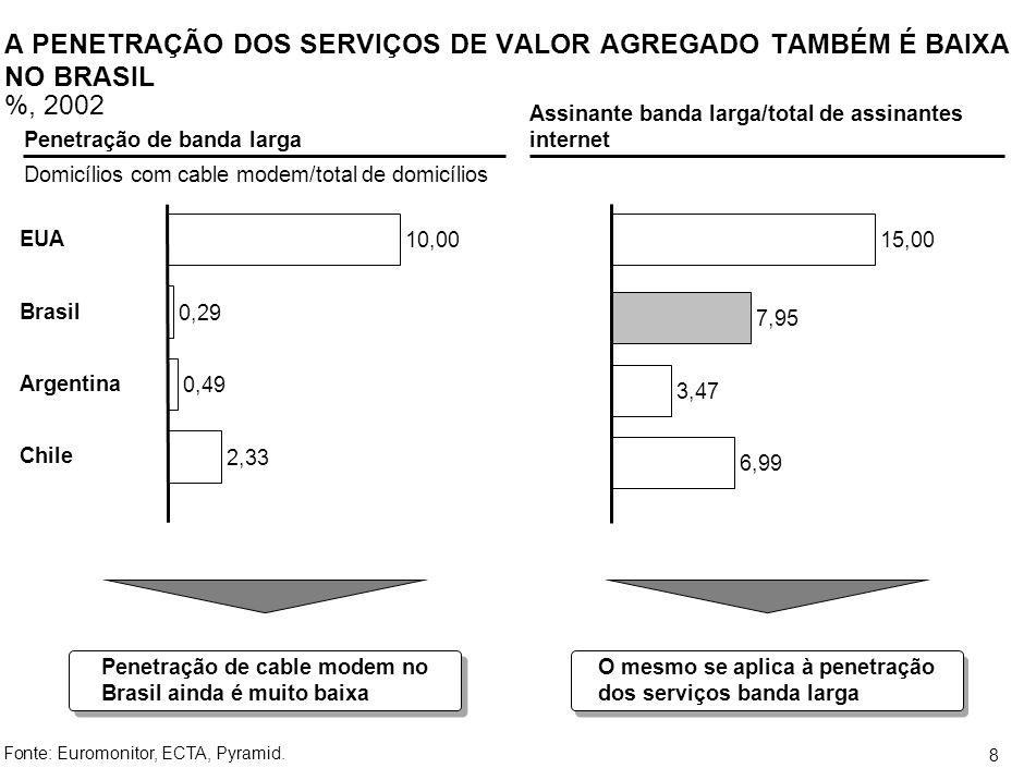 7 BAIXO NÍVEL DE PENETRAÇÃO DOS SERVIÇOS %, 2001-2002 Taxa de penetração (assinantes TV por assinatura/domicílios com TV) Uruguai Argentina Colômbia Brasil América Latina 20,2 A taxa de penetração no Brasil é muito inferior à média da América Latina Utilização do serviço (assinantes/homes passed) USA Argentina Brasil A taxa de utilização da rede também é muito inferior à da Argentina e dos EUA Utilização por classe social (assinantes/homes passed) A B C Porém, nas áreas cabeadas a classe A está praticamente atendida ESTIMATIVA Fonte:NCTA, Target, ABTA, Bakersville, Pay TV, Deutsche Bank, Mídia Fatos 2001