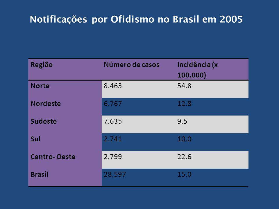 Notificações por Ofidismo no Brasil em 2005 RegiãoNúmero de casos Incidência (x 100.000) Norte8.46354.8 Nordeste6.76712.8 Sudeste7.6359.5 Sul2.74110.0