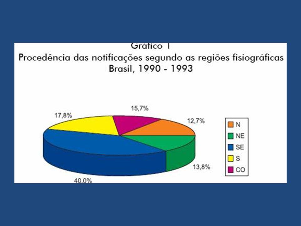 Ofidismo Acidente Elapídico – 0,4% dos acidentes no Brasil – Todo acidente elapídico é grave – Ações do veneno Neurotoxinas de ação pós-sináptica: – Baixo peso molecular, rápida absorção, sintomas precoces – Competem com acetilcolina na junção neuromuscular – Uso de anticolinesterásicos (neostigmina, edrofônio) Neurotoxinas pré-sinápticas: – Bloqueiam liberação da acetilcolina na junção neuromuscular