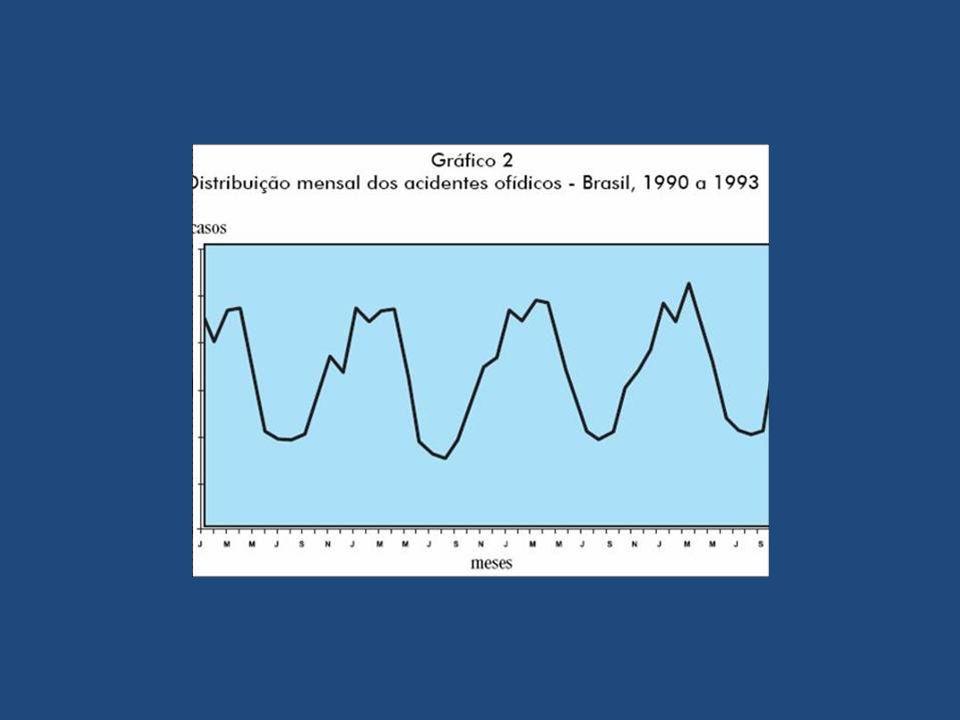 Ofidismo Acidente Crotálico – Complicações: Parestesia local de longa duração: rara, porém reversível em semanas IRA: com necrose tubular e instalação em 48h.