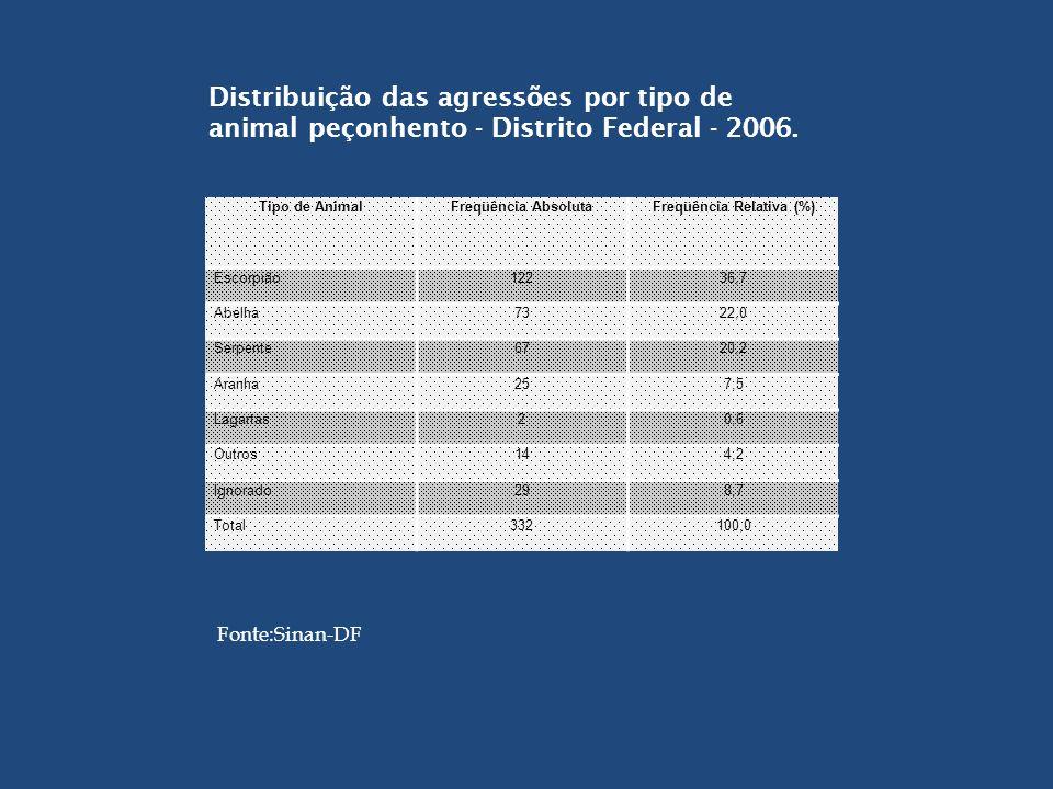 Nº de casos e coeficientes de incidência e de mortalidade por agressão por serpente - Distrito Federal - 2000 a 2006 AnoCasos de Agressões por Serpente Coef.