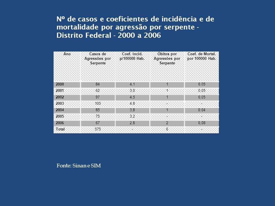 Nº de casos e coeficientes de incidência e de mortalidade por agressão por serpente - Distrito Federal - 2000 a 2006 AnoCasos de Agressões por Serpent