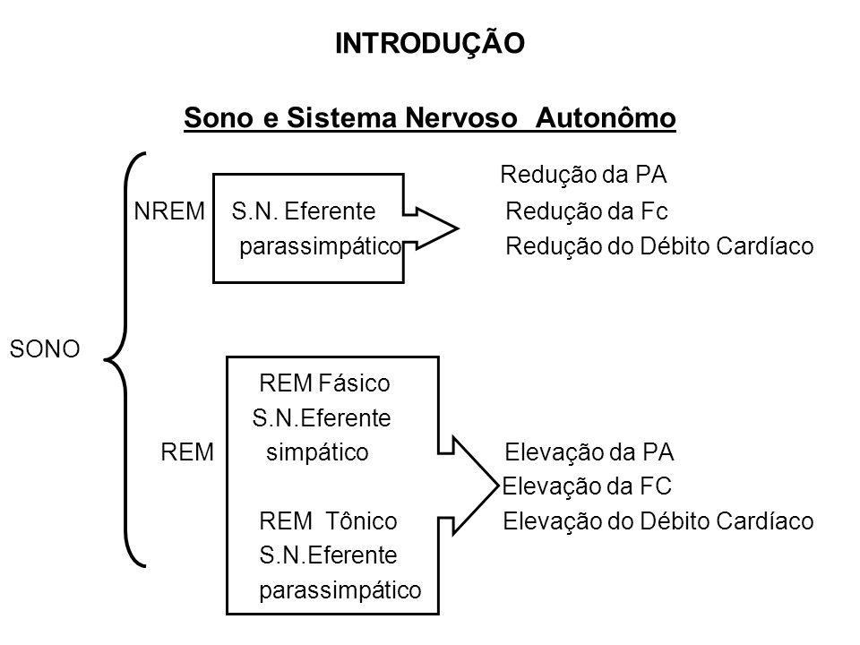 INTRODUÇÃO Sono e Sistema Nervoso Autonômo Redução da PA NREM S.N. Eferente Redução da Fc parassimpático Redução do Débito Cardíaco SONO REM Fásico S.