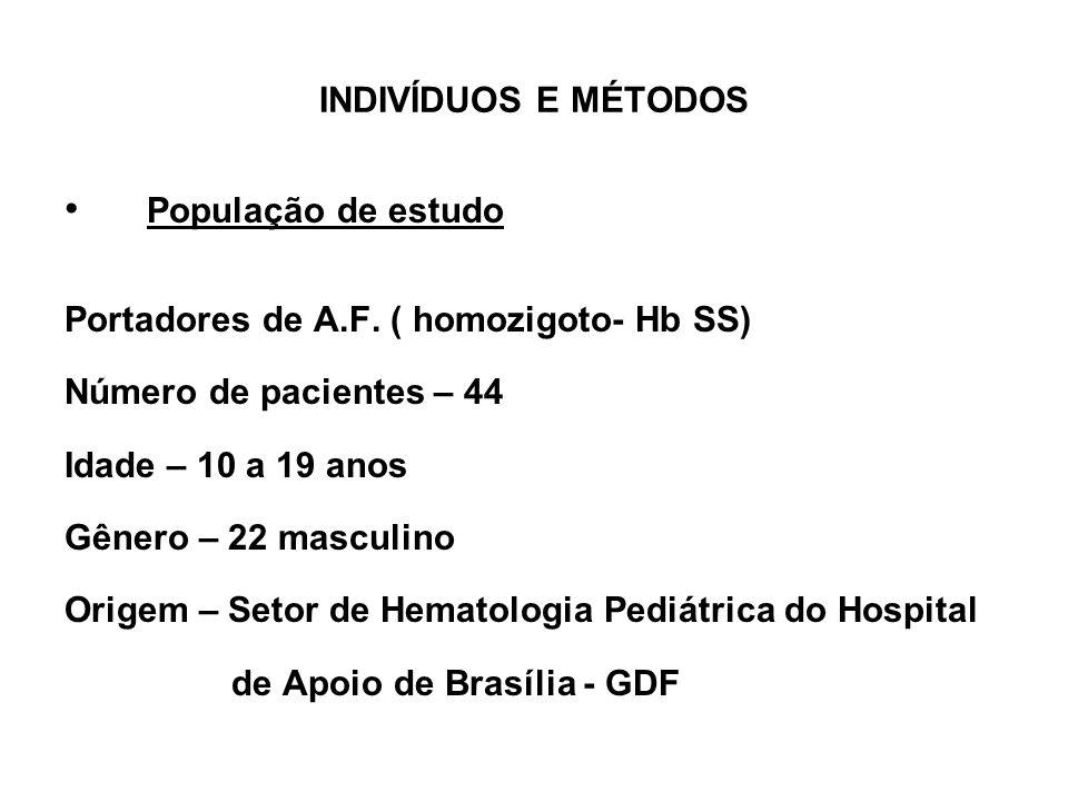 INDIVÍDUOS E MÉTODOS População de estudo Portadores de A.F. ( homozigoto- Hb SS) Número de pacientes – 44 Idade – 10 a 19 anos Gênero – 22 masculino O