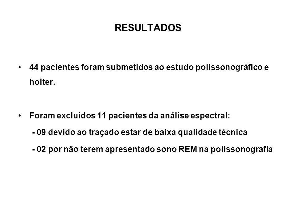 RESULTADOS 44 pacientes foram submetidos ao estudo polissonográfico e holter. Foram excluidos 11 pacientes da análise espectral: - 09 devido ao traçad