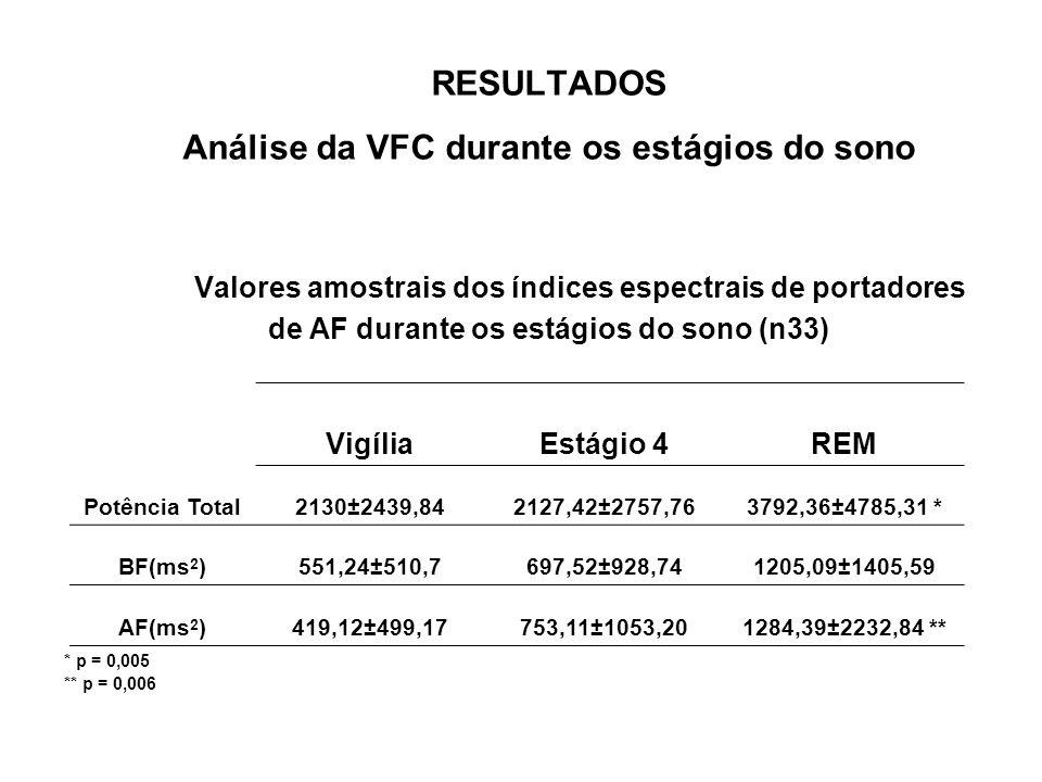 RESULTADOS Análise da VFC durante os estágios do sono Valores amostrais dos índices espectrais de portadores de AF durante os estágios do sono (n33) *